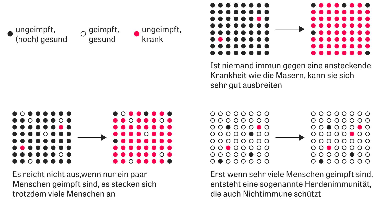 Masern: Erst wenn ein gewisser Anteil der Bevölkerung geimpft ist (bei Masern: 95 Prozent), bietet das auch Menschen Schutz, die selbst nicht gemimpft werden können