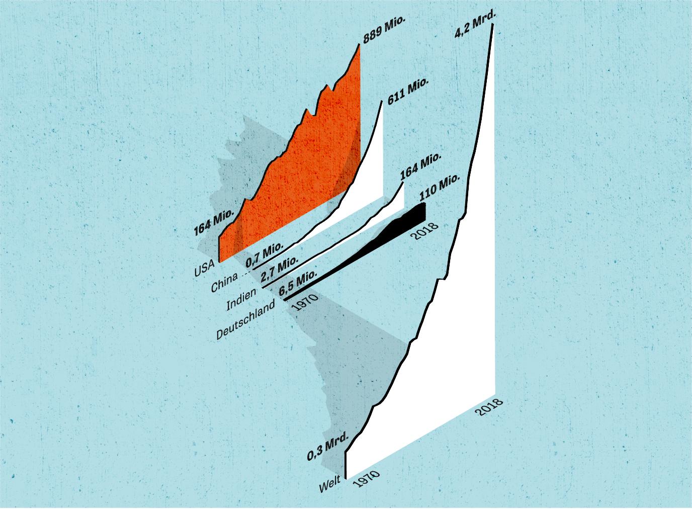 CO2-Bilanz: 310 Millionen Menschen bestiegen 1970 weltweit ein Flugzeug, 2018 waren es mehr als vier Milliarden – fast dreizehnmal so viele. Besonders stark zugenommen hat die Zahl der chinesischen Passagiere