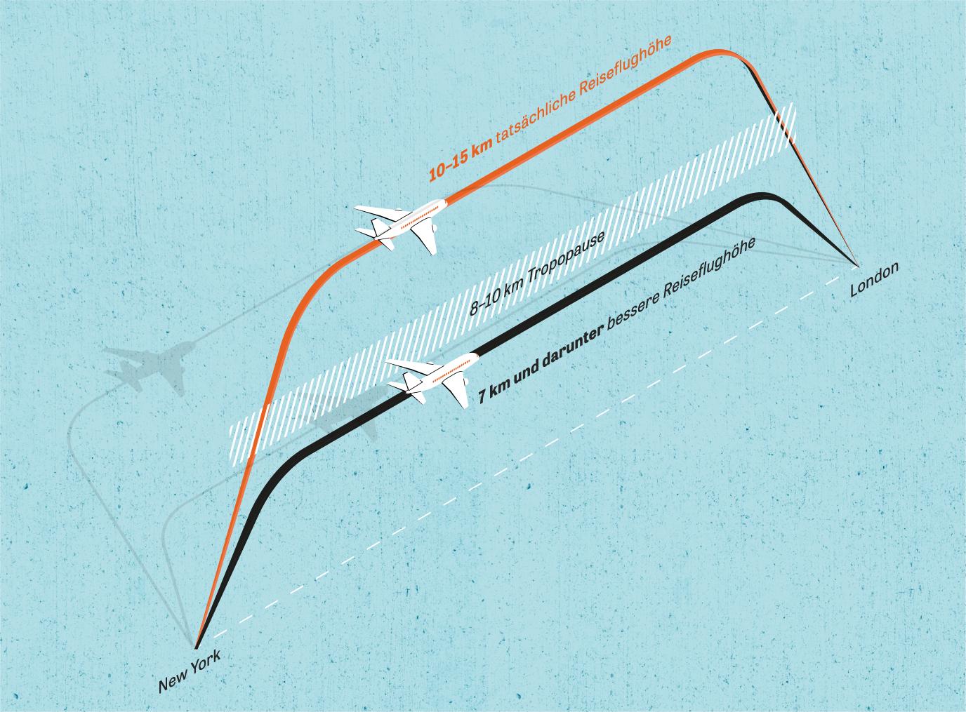 CO2-Bilanz: Die Bildung von Kondensstreifen und daraus entstehenden Cirruswolken – beide klimaschädlich – lässt sich deutlich verringern, wenn Transatlantikflieger nicht mehr in der Stratosphäre oberhalb von zehn Kilometern fliegen, sondern in etwa sieben Kilometer Höhe, in der oberen Troposphäre. Momentan werden die höheren Flugrouten aufgrund der niedrigeren Kosten von den Fluglinien bevorzugt