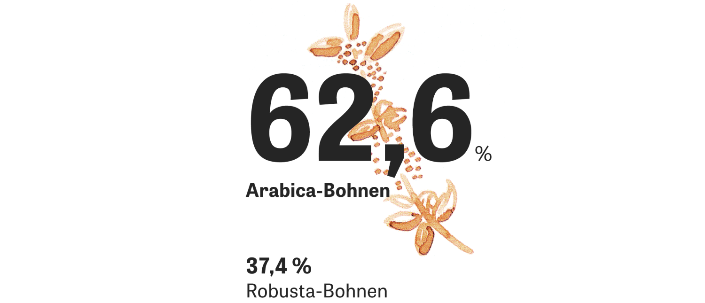 Kaffee: Anteil an der Rohkaffeeproduktion global (2018)