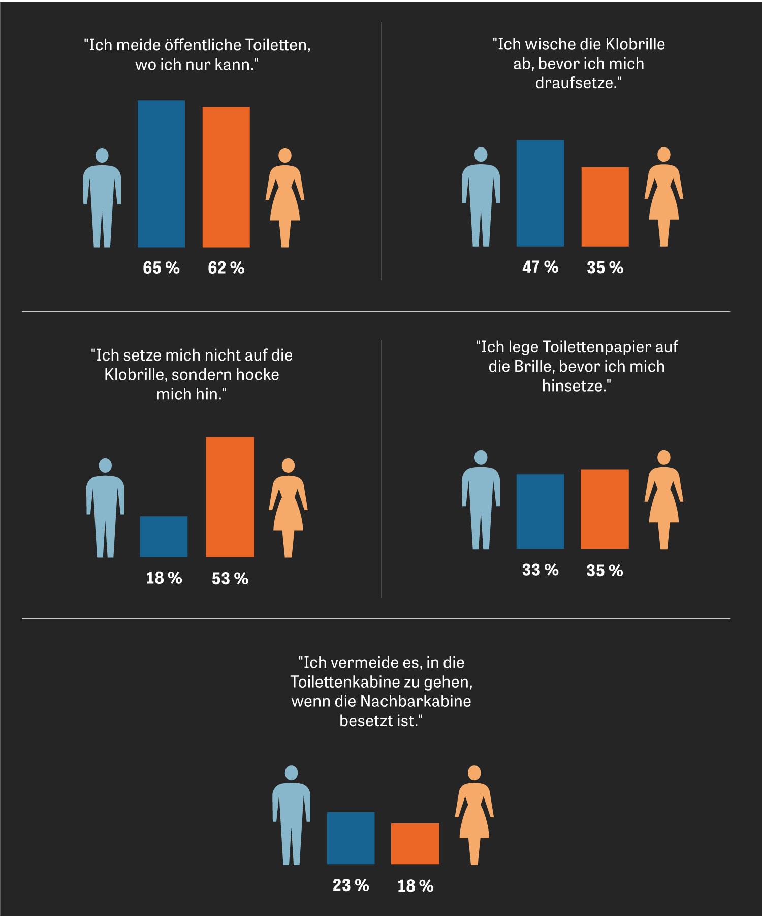 """Toiletten: """"Wie verhalten Sie sich auf öffentlichen Toiletten?"""", wurden die Teilnehmerinnen und Teilnehmer einer Umfrage gefragt."""