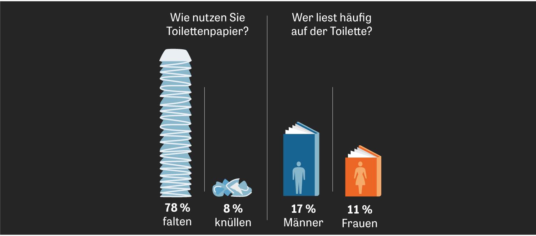 Toiletten: Die meisten Deutschen nehmen sich die Zeit zum Falten, und Männer bilden sich auch auf dem Klo fort.