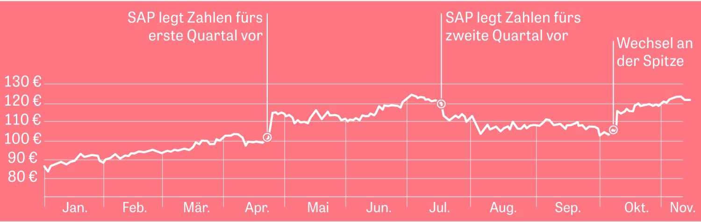 Börsenkurs Bayer