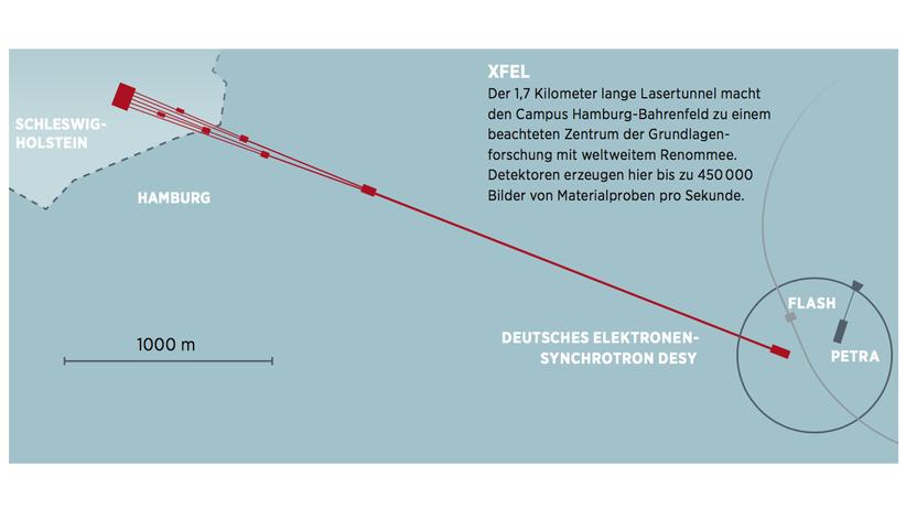 Röntgenlaseranlage: Leuchtturm der Forschung für die Metropolregion Hamburg