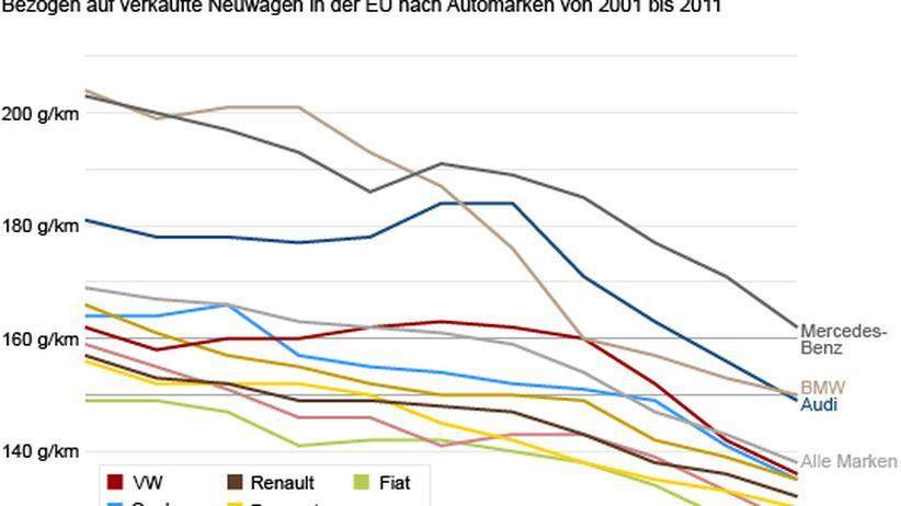 Entwicklung der CO2-Emissionen von 2001 bis 2011, Neuwagen in der EU