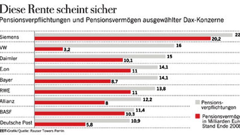 Betriebspensionen: Diese Rente scheint sicher