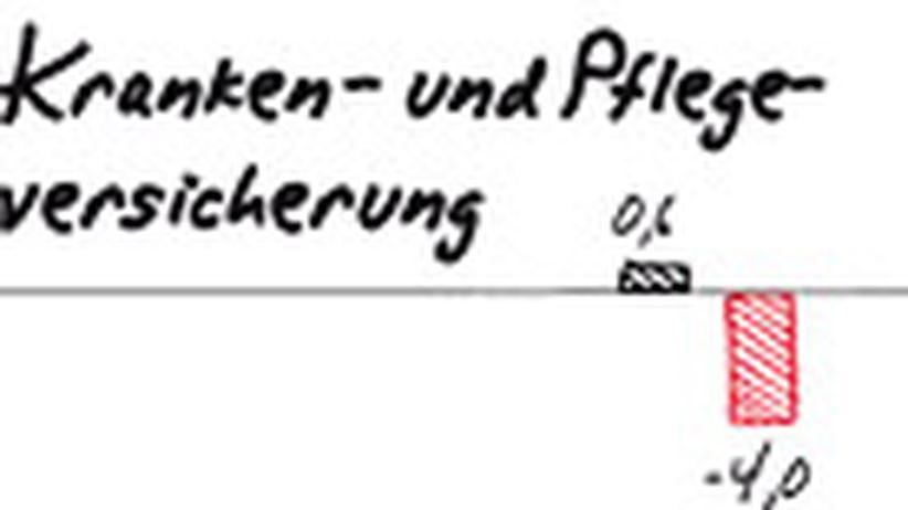 Wie geht´s Deutschland? (3): Milliardenlöcher in den Sozialkassen
