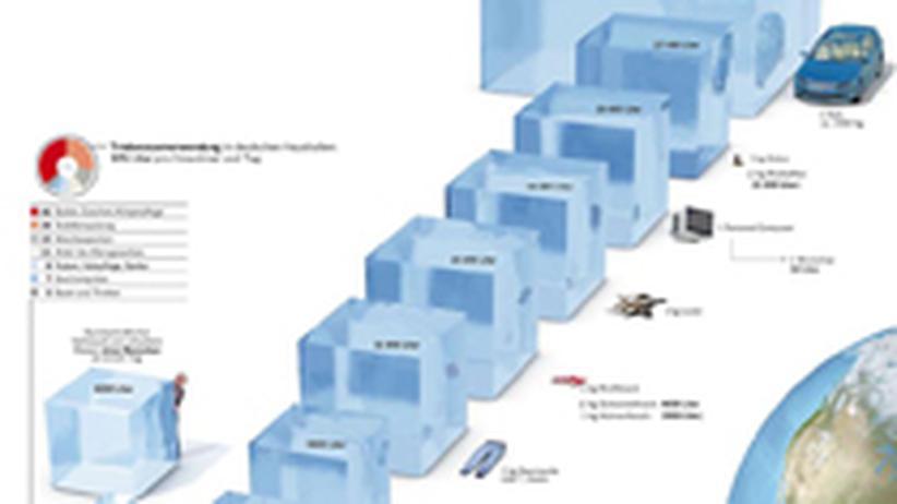 Umwelt und Ressourcen: Bitte klicken Sie auf das Bild, um die Grafik als PDF herunterzuladen