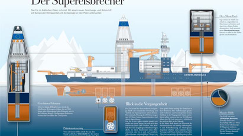 Forschungsschiff: Der Supereisbrecher