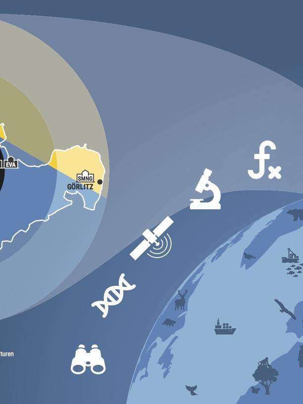 Integrative Biodiversitätsforschung (iDiv): Forschen unter Zeitdruck