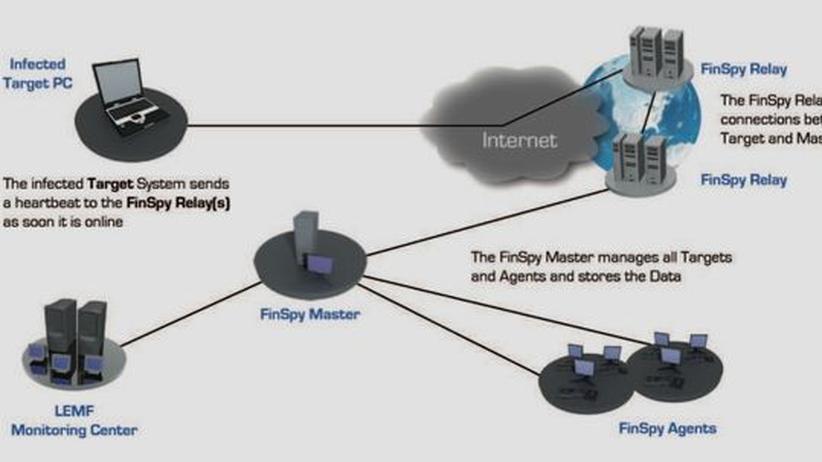 Staatstrojaner: Die Grafik aus einer Broschüre der Firma Gamma – veröffentlicht von WikiLeaks – veranschaulicht, wie die Spähsoftware Finspy Daten an die Behörden übermittelt.