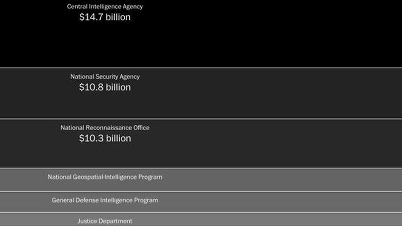 Ausgaben der US-Regierung für die drei großen Geheimdienste 2013 in Milliarden Dollar