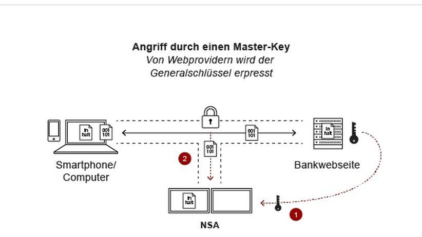Wie die NSA Verschlüsselungen im Internet umgeht