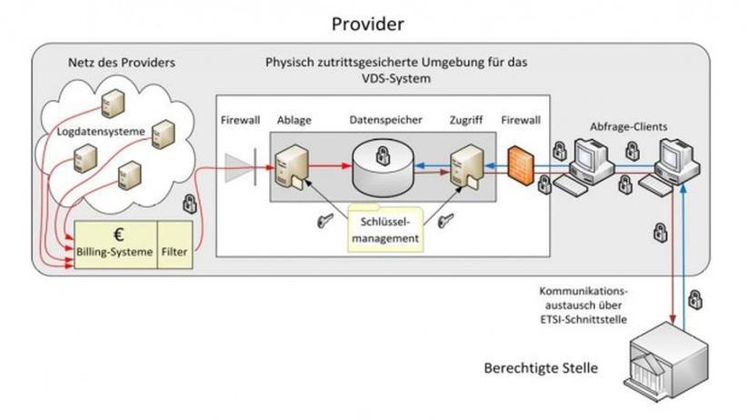 Die grundlegenden Funktionen und Prozesse bei der Speicherung und Nutzung der Vorratsdaten