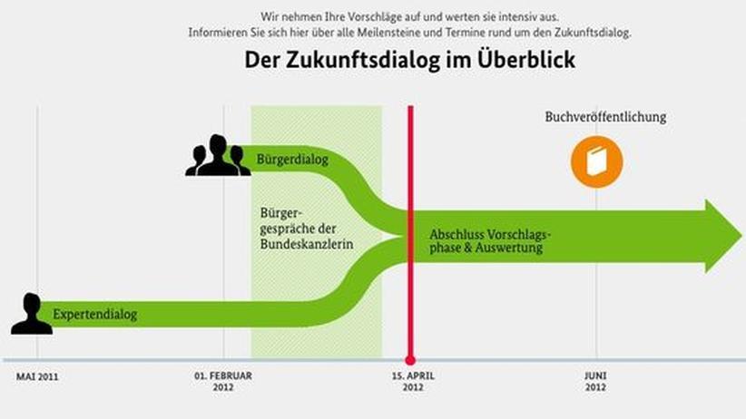 Zukunftsdialog: Bürgerbeteiligung im Netz mit fragwürdigen Ergebnissen