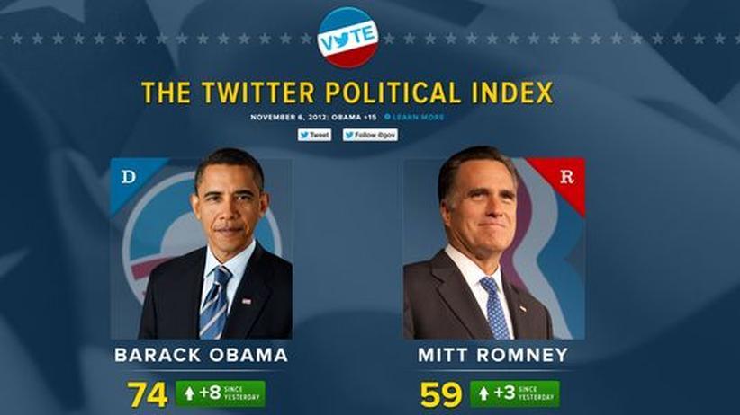 US-Wahl: Twitter wusste, wer die Wahl gewinnt