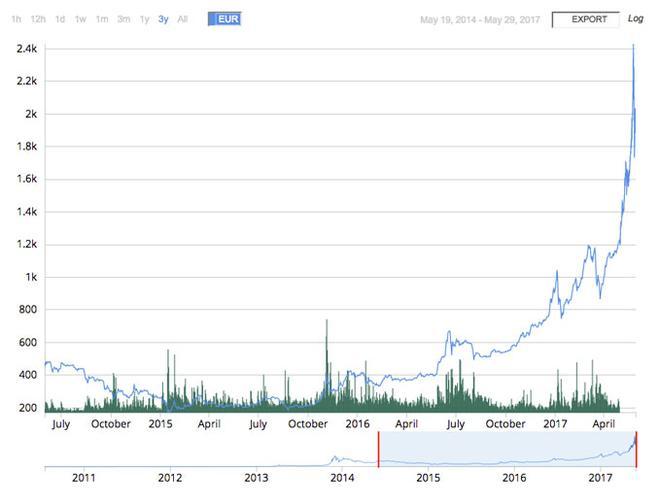 Bitcoin: Der Kurs von Bitcoin bis zum vorläufigen Hoch im Mai 2017.