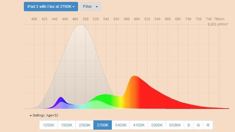 Blick aufs Fluxometer