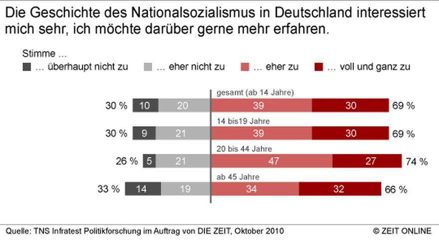 Jugendliche und NS-Zeit: Was geht mich das noch an? | ZEIT ONLINE