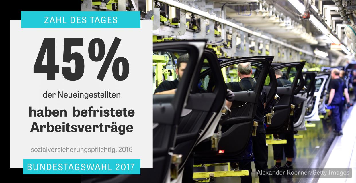 Arbeitsrecht: 45 % befristete Arbeitsverträge