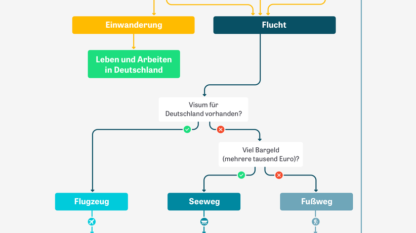 Flucht und Migration: Wie ein Syrer nach Deutschland kommt