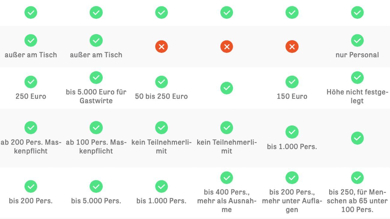 Deutschland Corona Regeln