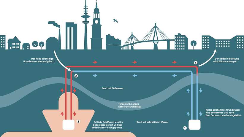 Wärmespeicher Hamburg: Das Wärmespeicherprinzip für Hamburg