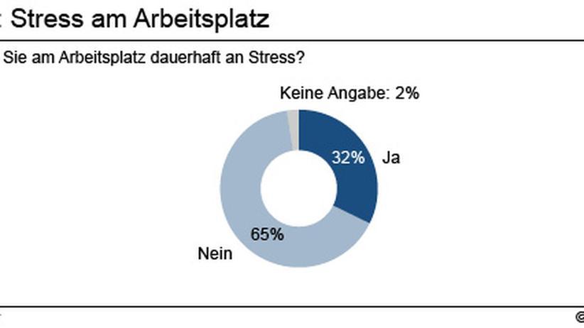 Arbeitnehmer: Jeder Dritte leidet dauerhaft unter Stress