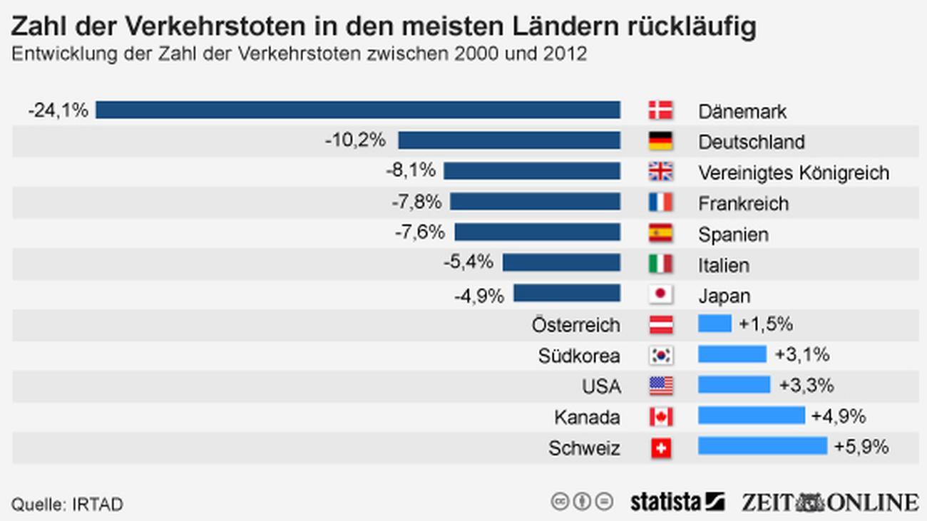 Online partnersuche statistik