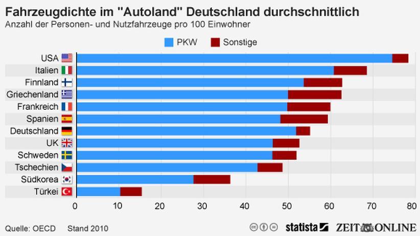 OECD: Der Deutschen große Liebe zum Auto