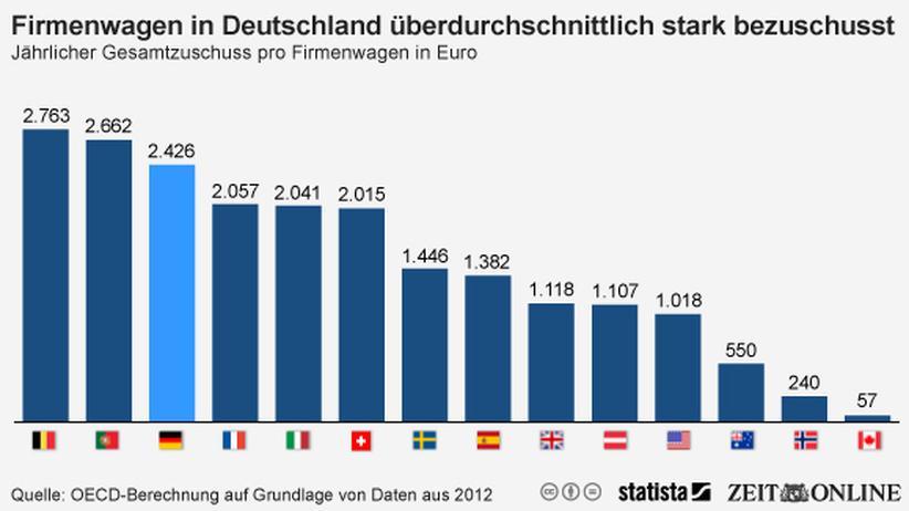 Subventionen: Danke für den Dienstwagen, Herr Schäuble