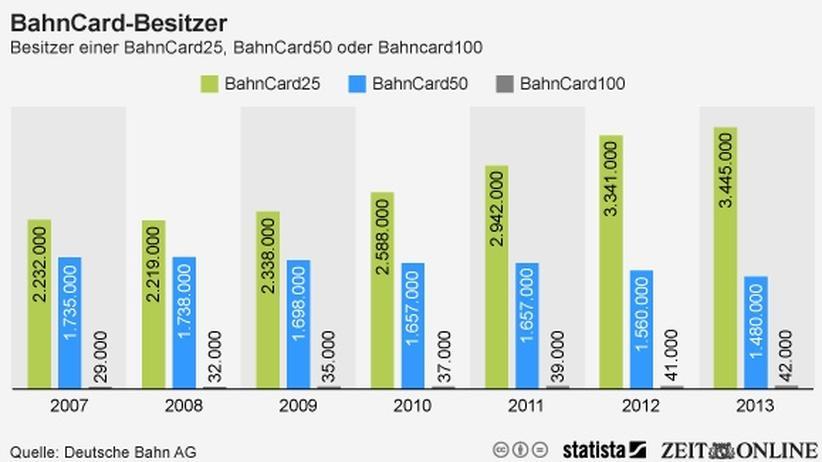Deutsche Bahn: Bahncard soll um weitere Rabatte ergänzt werden