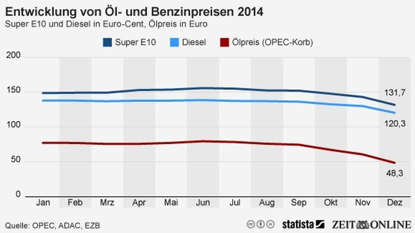 Benzinpreise: Die Freude der Autofahrer