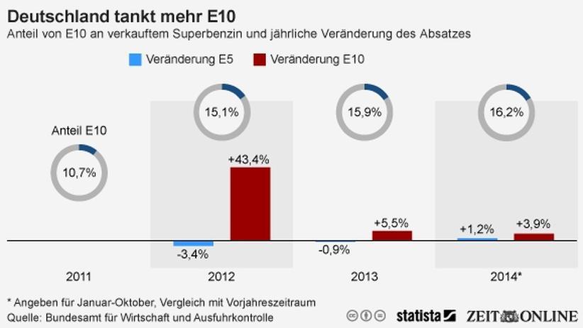Entwicklung des Anteils und Absatzes des Biotreibstoffs E10 in Deutschland