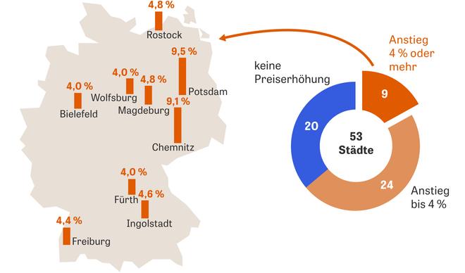Köln Nahverkehr Preise