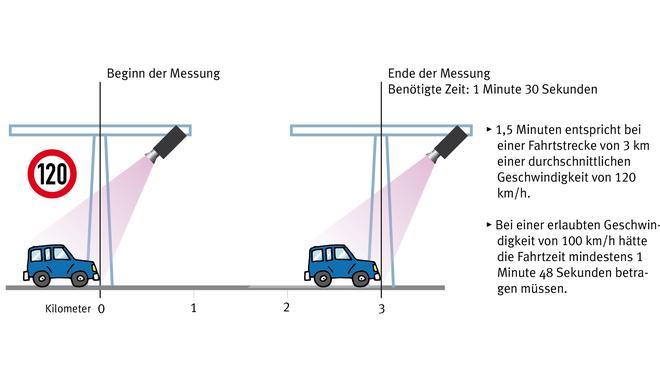 Abschnittsmessung Erstes Langstreckenradar Nimmt Betrieb Auf Zeit
