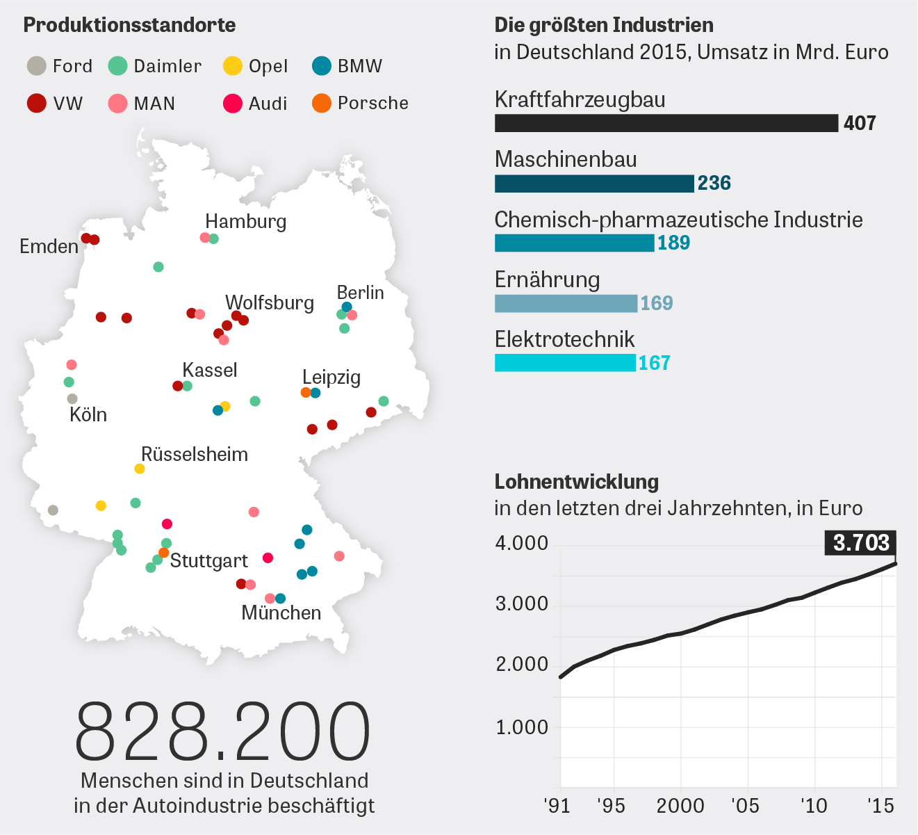 Automobilindustrie Beschäftigung Deutschland