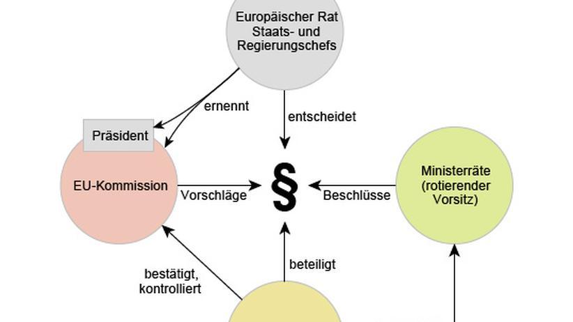 Zukunftsmodell: Wie die neue EU funktionieren könnte