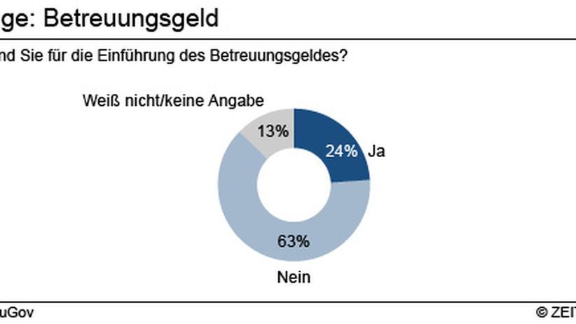 Umfrage Seehofer