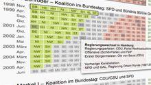 Datenvisualisierung: Der Bundesrat – das Machtkorrektiv der Republik