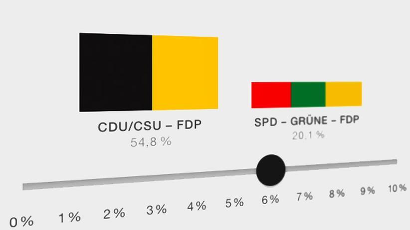 Bundestagswahl: Welche Koalition ist am wahrscheinlichsten?