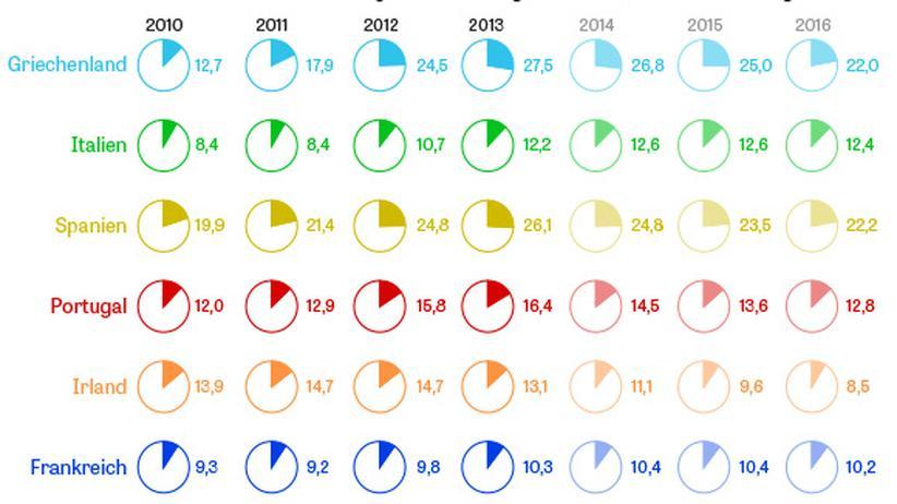 Wirtschaft, Eurokrise, Griechenland, Euro-Krise, Staatsanleihe, Europäische Zentralbank, Arbeitslosigkeit, Armutsrisiko, Arbeitsmarkt, Anleihe, Bruttoinlandsprodukt, Bundesanleihe, Börse, Dienstleistung, Grafik, Italien, Produktivität, Reform, Rezession, Spanien, Frankreich, Portugal, USA, Athen