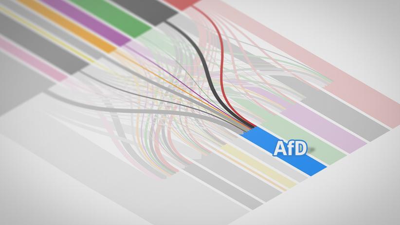 Wählerwanderung: Woher die Berliner AfD ihre Stimmen bekam