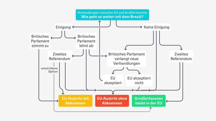 Vertragsentwurf für EU-Austritt: Irische Grenze soll laut Brexit-Kompromiss offen bleiben