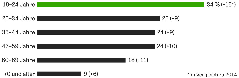 Grünen-Stimmanteile nach Altersgruppen