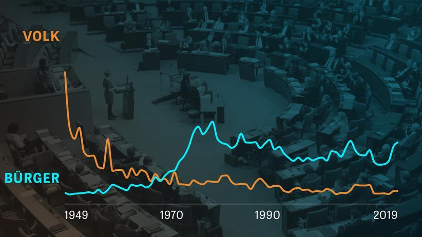 70 Jahre Bundestag: Darüber spricht der Bundestag