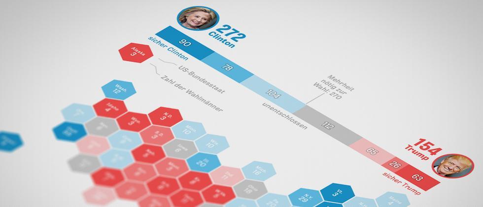 Kandidaten US-Präsidentschaftswahl