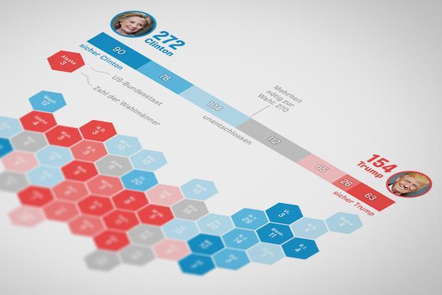 Kandidaten US-Präsidentschaftswahl: Clinton oder Trump?