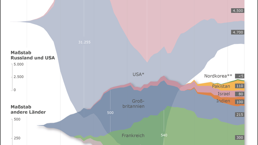Atomwaffen USA Russland Vergleich