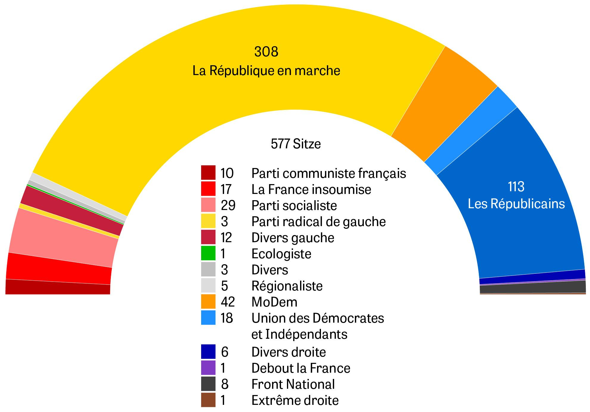 Frankreich Politik